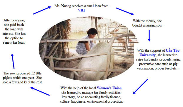 essay on importance of microfinance and microcredit